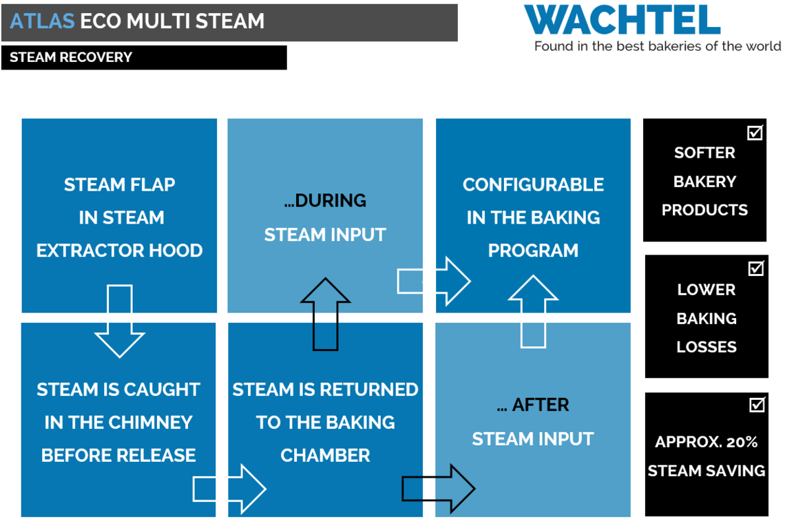 ECO MULTI STEAM RECOVERY SYSTEM
